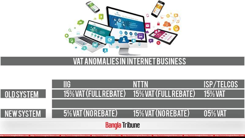VAT anomalies in internet business